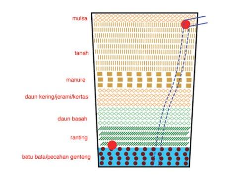 10. Untuk melihat apakah pot sub-irigasi berfungsi dengan baik, masukkan air lewat mulut selang di bagian atas. Cek apakah lubang bagian bawah berfungsi dengan baik dalam mengeluarkan air yang berlebih.