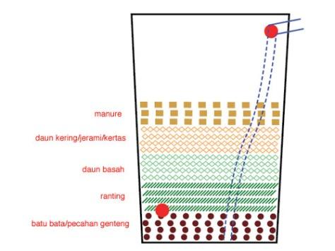 7. Agar lapisan-lapisan  organik tadi lekas busuk dan terurai menjadi nutrisi bagi tanaman, tambahkan lapisan kotoran binatang pemakan rumput. Bisa diganti dengan kompos maupun kascing (kotoran cacing).