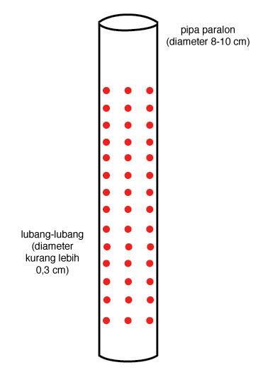 1. Gunakan pipa paralon berukuran panjang kira-kira 50 sentimeter, dengan diameter 8 hingga 10 sentimeter.